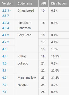 Ən çox istifadə olunan Android versiyası hansıdır?