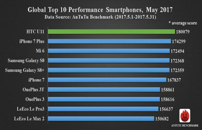 HTC U11 Antutu testlərində 1-ci oldu!